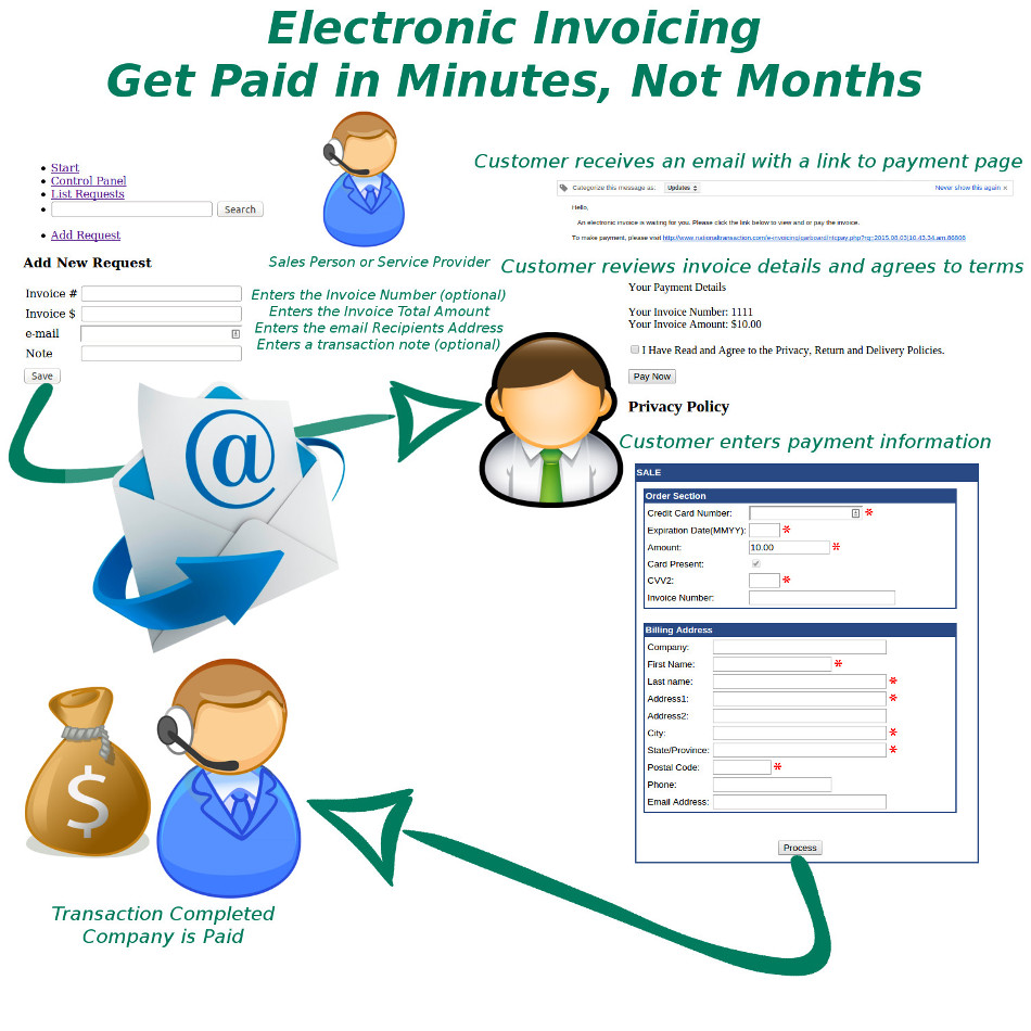 electronic invoice archives payment processing news