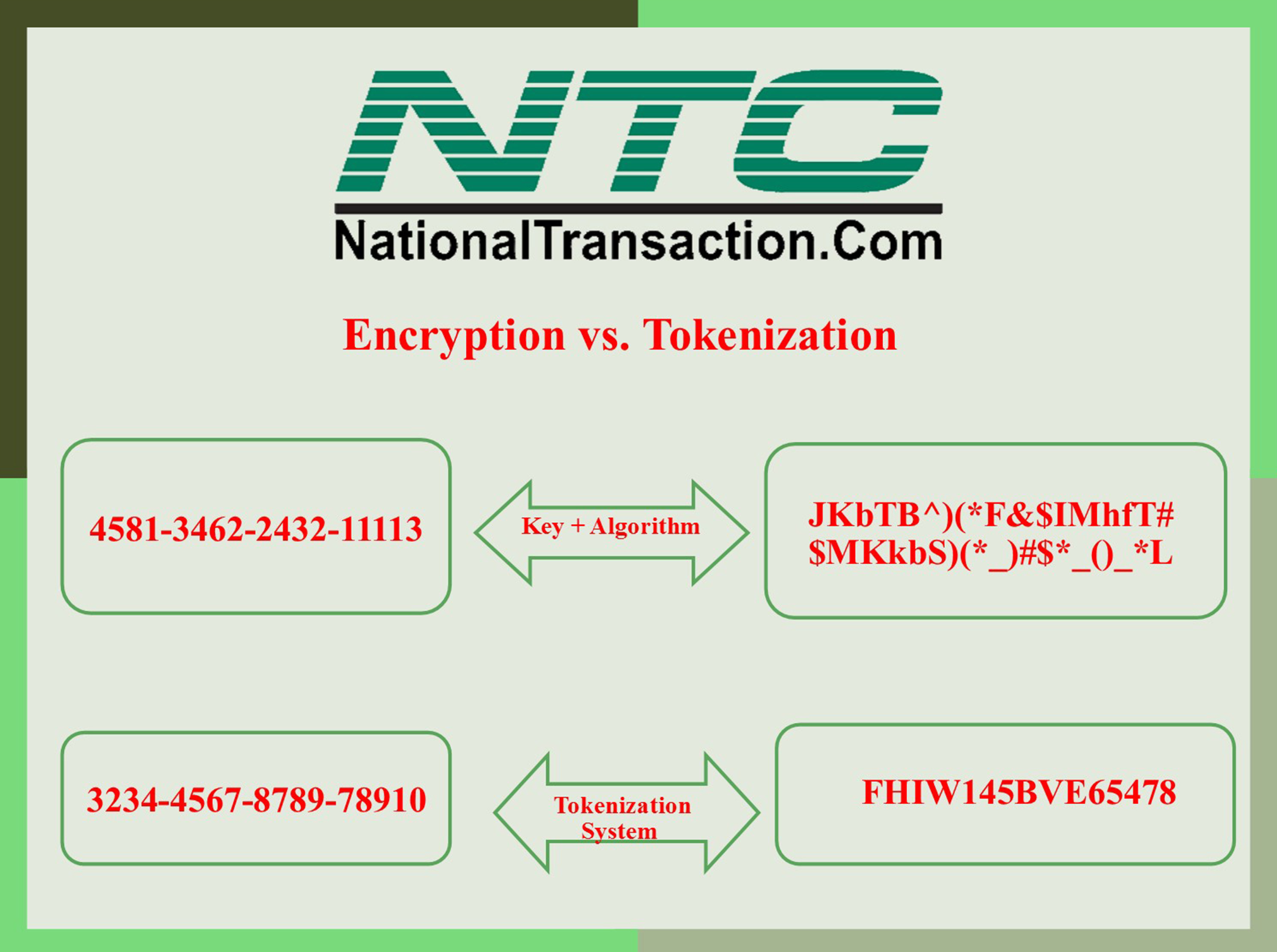TOKENIZATION AND ENCRYPTION SECURITY