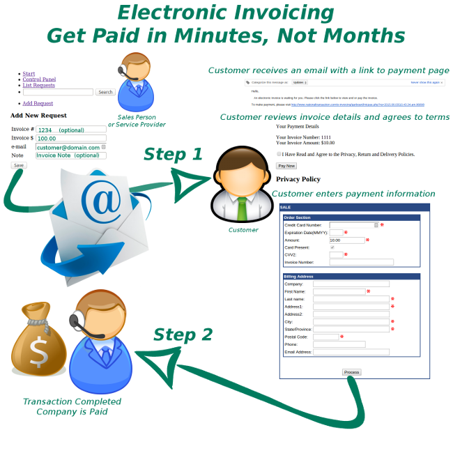 how to receive electronic payments